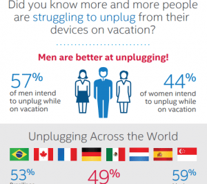 Millennials unlikely to Unplug devices