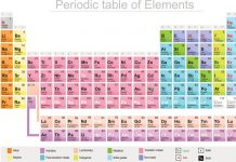 Periodic table with four new elements