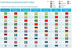India stands in third at Digital Empowerment, reports from Barclays Digital Development Index