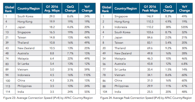 South Korea The Fastest Internet in the World