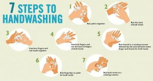 steps of handwashing