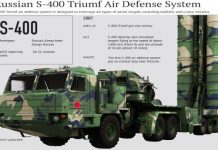 S-400 Triumf: Interesting Facts