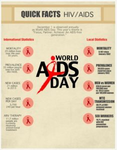 World Aids Day Importance and facts