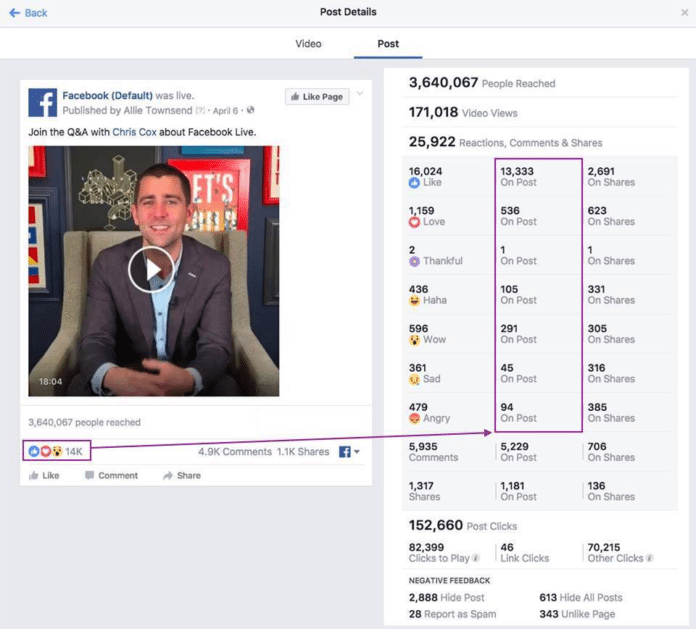 Facebook Fixes Faulty Live Reactions Count