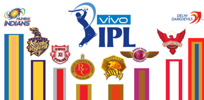IPL 2017 Schedule Announced: Check out the complete IPL 10 Fixtures