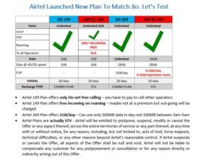 latest airtel plans
