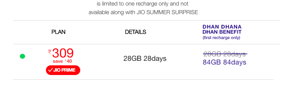 jio latest offer 309